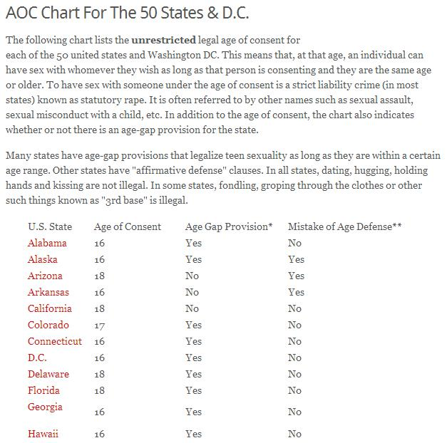Age for consent sex